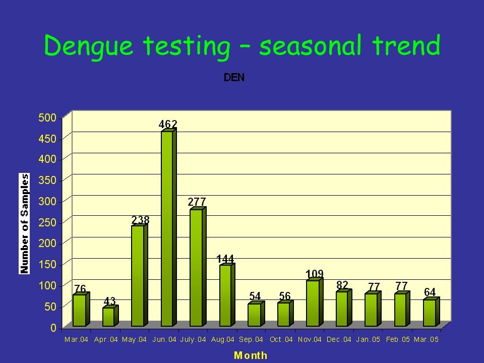 Dengue testing – seasonal trend