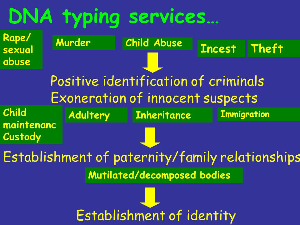 DNA typing services… Positive identification of criminals
