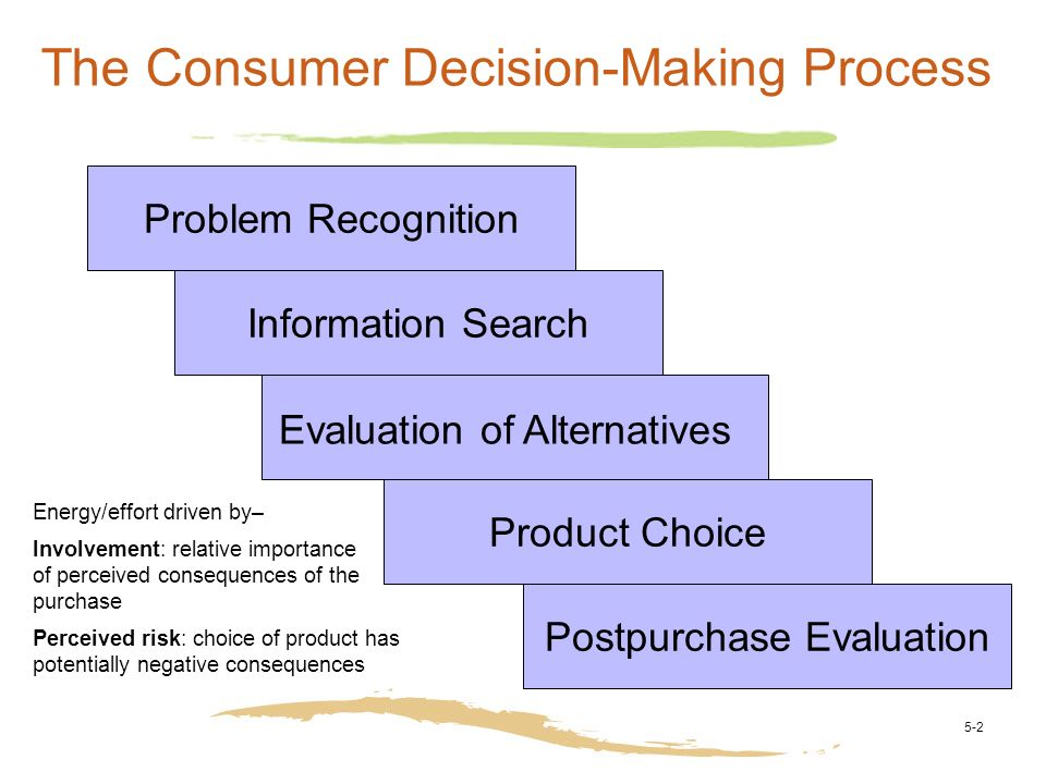 importance of understanding customer decision making process A process map takes the process description to a whole new level of understanding where verbal descriptions provide the basis of the process, the map identifies the flow of each event in a process the team can then see whether there is a clear path for a process or whether obstacles exist in the form of rework, cloudy decision points.