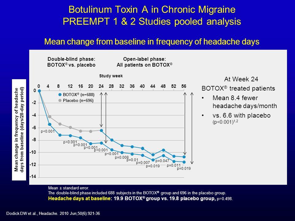 Chronic Migraine Treatment | BOTOX® Chronic Migraine
