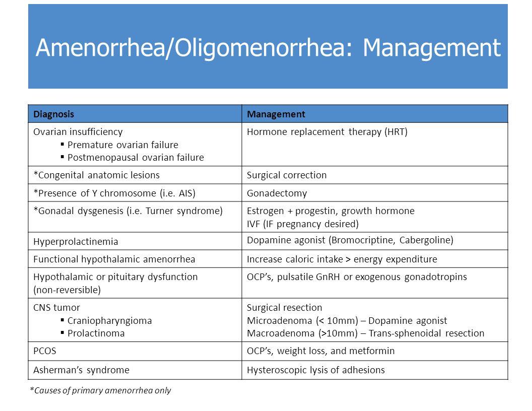 Amenorrhea/Oligomenorrhea: Management
