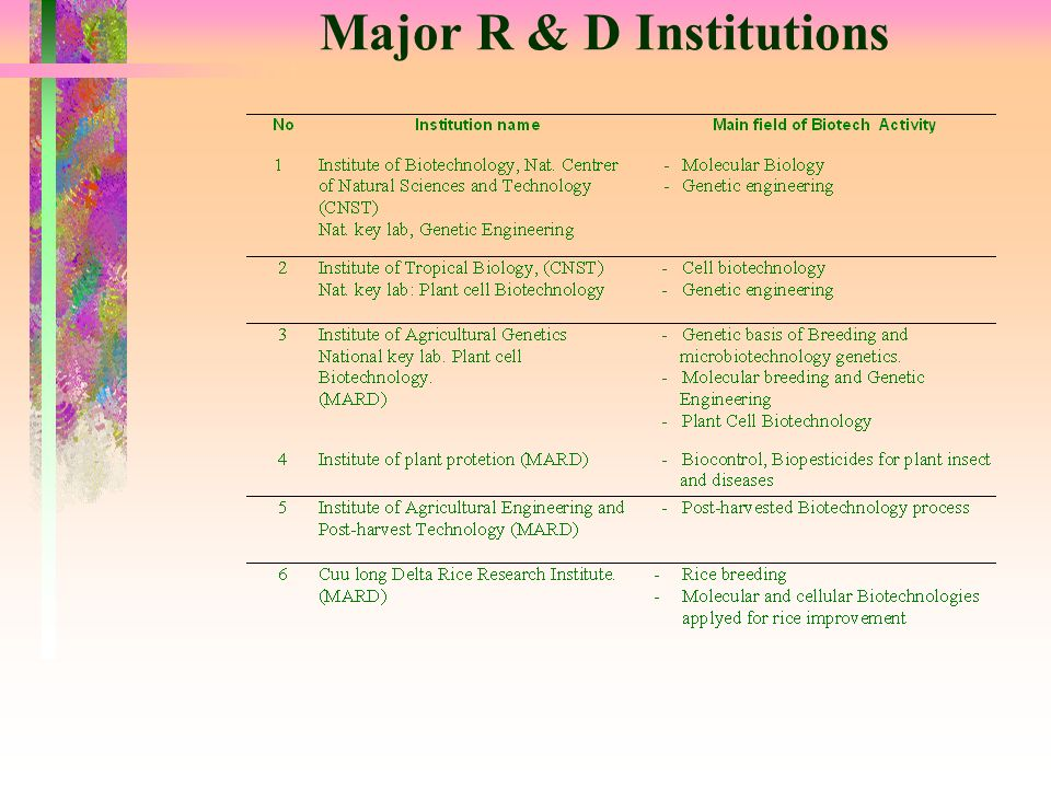 Major R & D Institutions