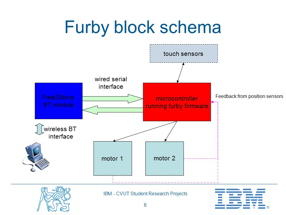 Remote Control of a Furby Toy with Bluetooth - ppt video online download