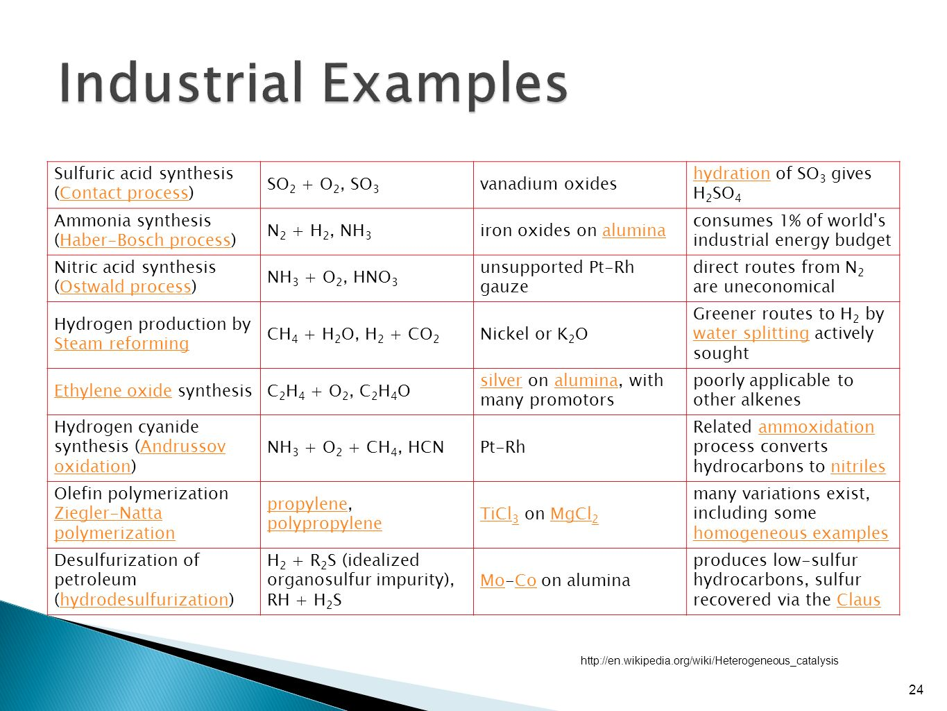 Nanochemistry nan 601 dr marinella sandros ppt video online industrial examples sulfuric acid synthesis contact process pooptronica