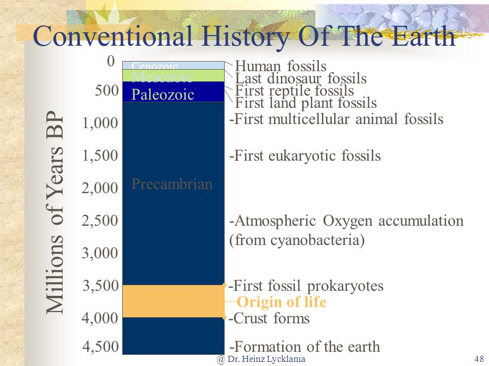 Conventional History Of The Earth