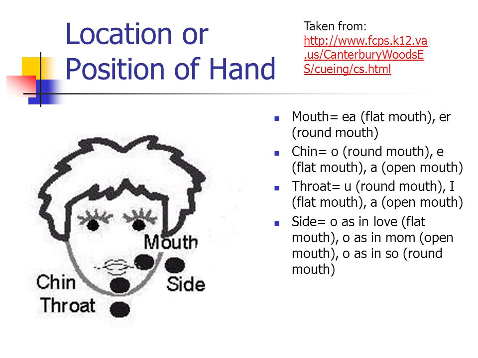 Location or Position of Hand