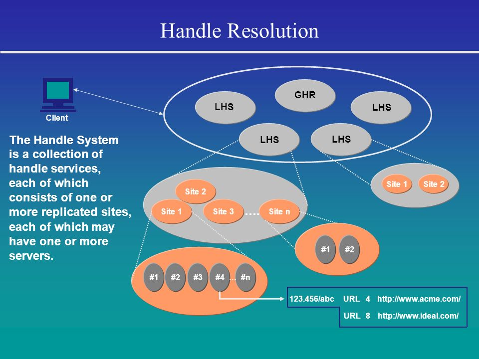 Handle Resolution The Handle System is a collection of