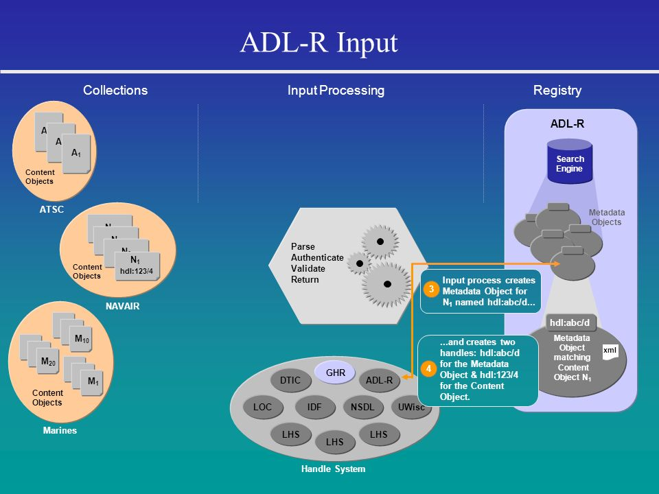 ADL-R Input Collections Input Processing Registry ADL-R A3 A2 A1 ATSC