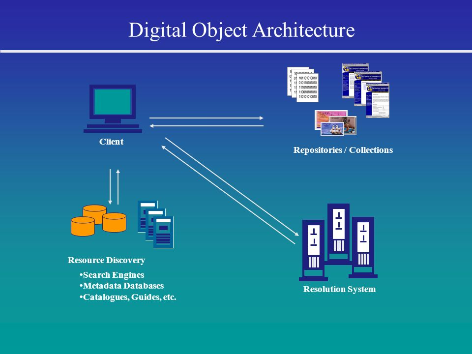 Repositories / Collections