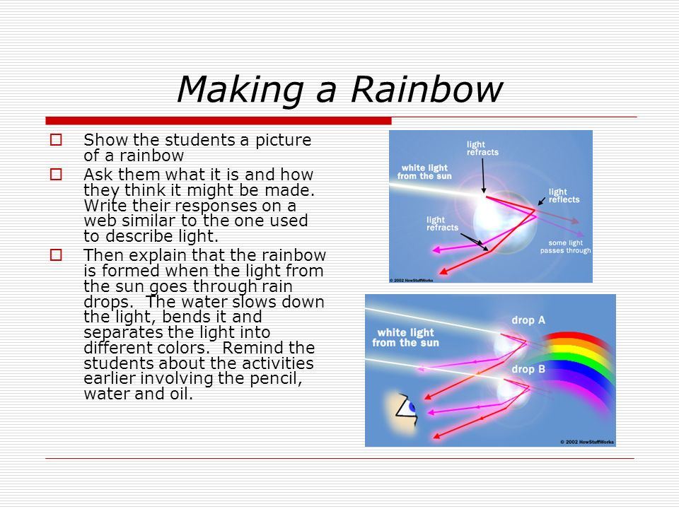 Making a Rainbow Show the students a picture of a rainbow