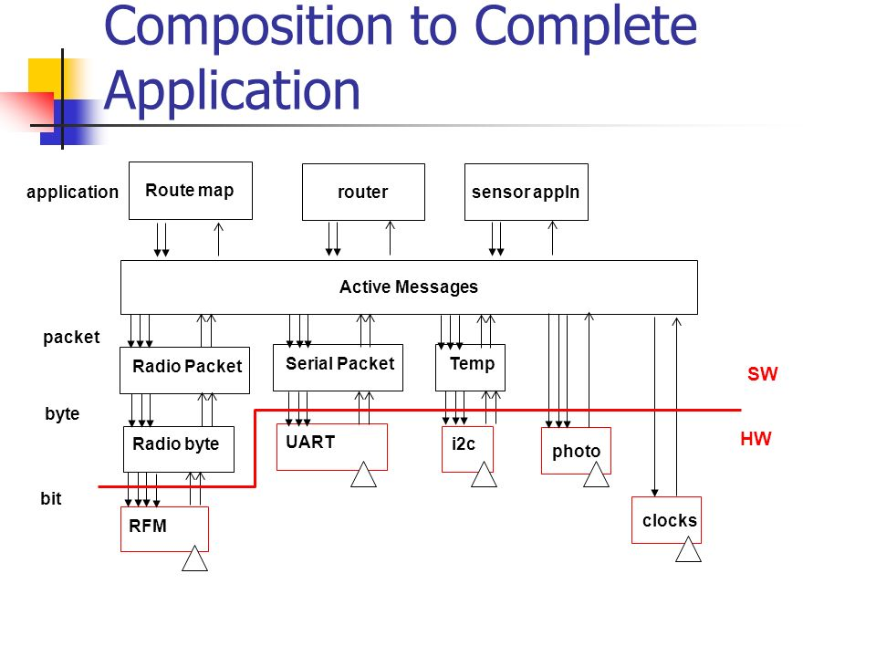 Composition to Complete Application