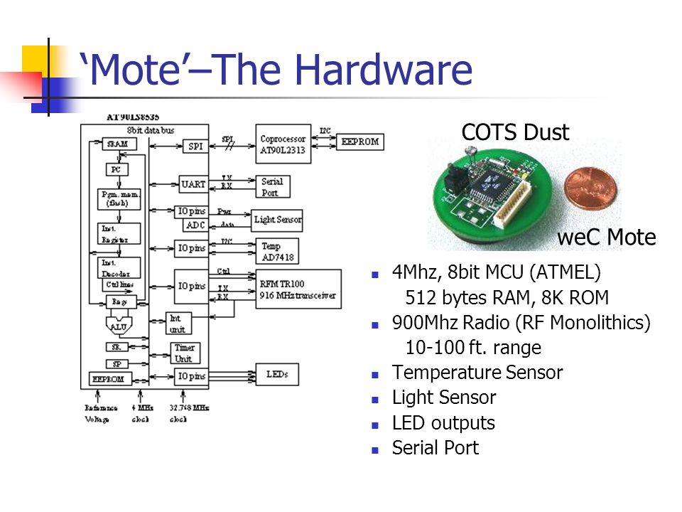 'Mote'–The Hardware COTS Dust weC Mote 4Mhz, 8bit MCU (ATMEL)
