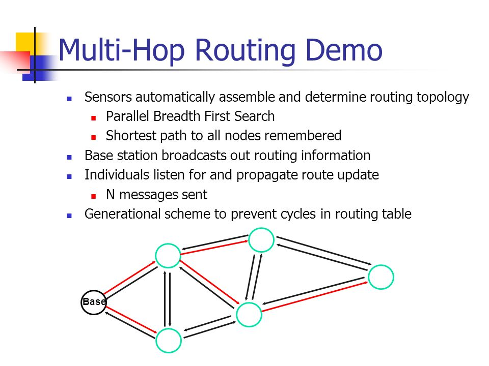 Multi-Hop Routing Demo