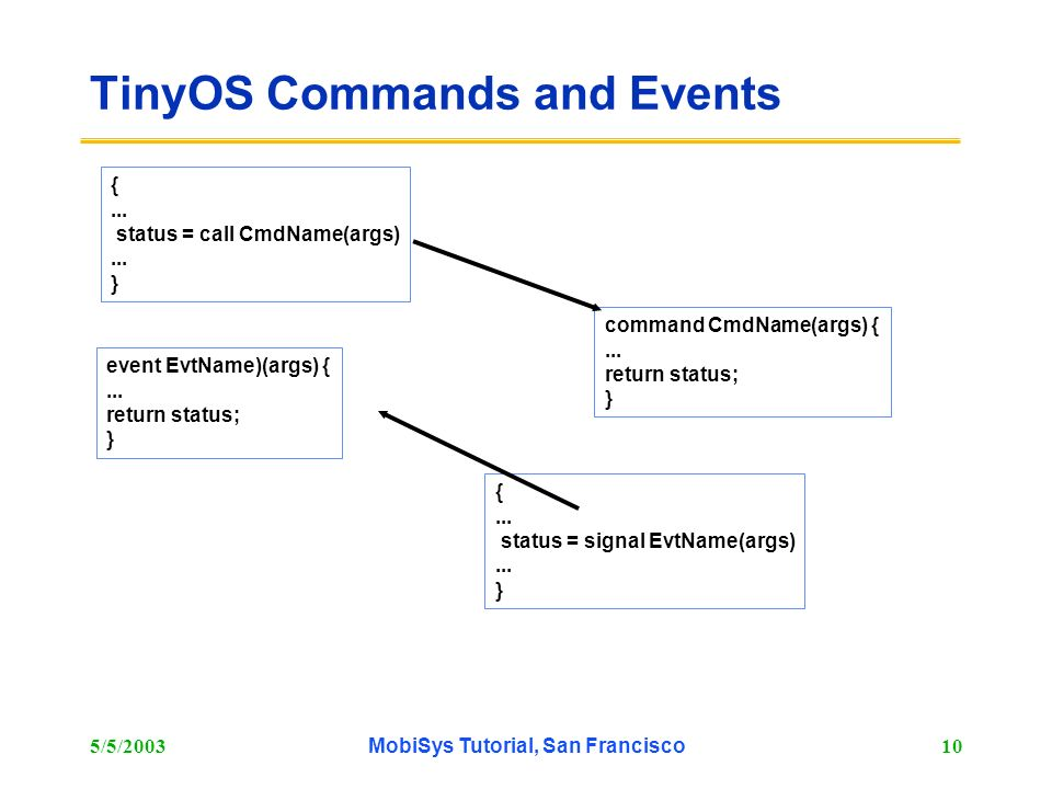 TinyOS Commands and Events