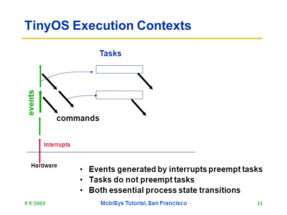 TinyOS Execution Contexts