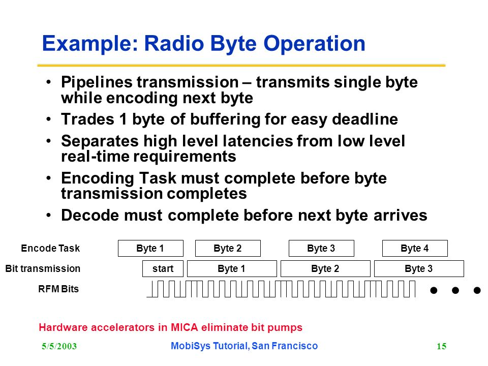 Example: Radio Byte Operation