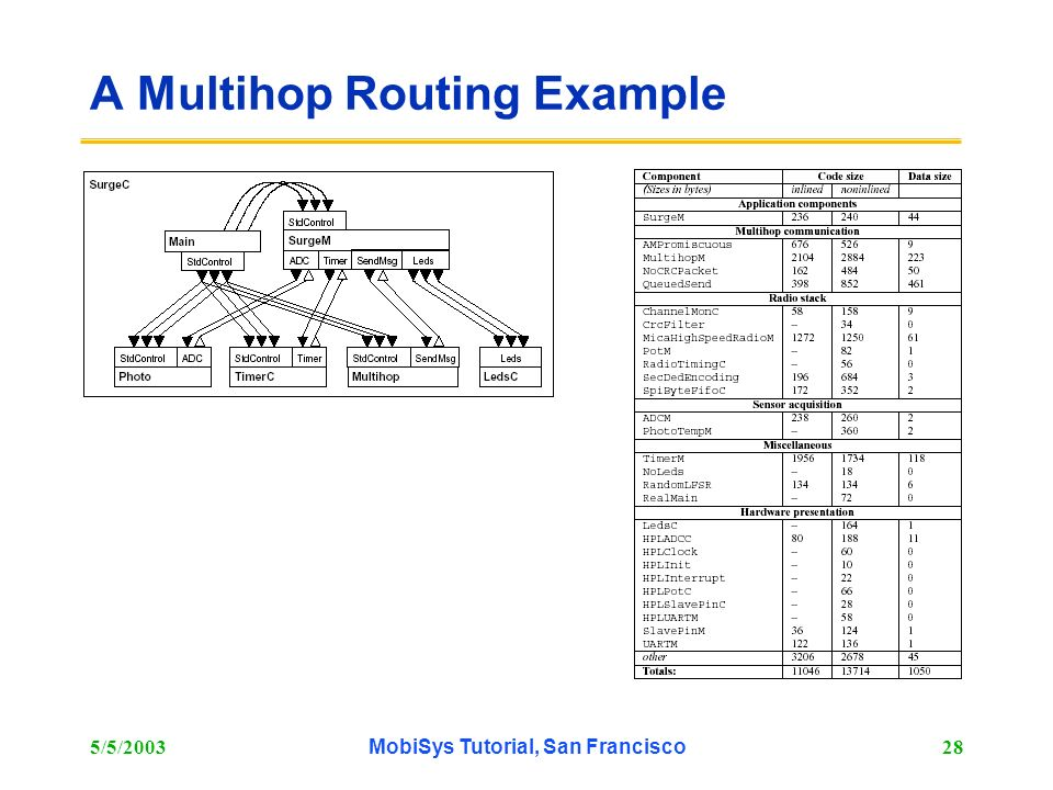 A Multihop Routing Example