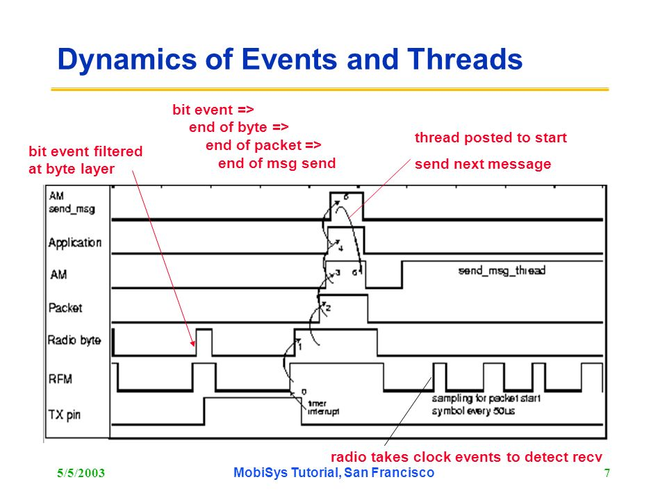 Dynamics of Events and Threads