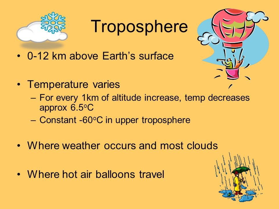 Troposphere 0-12 km above Earth's surface Temperature varies
