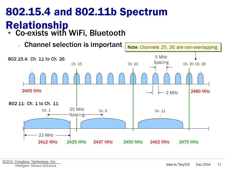 802.15.4 and 802.11b Spectrum Relationship