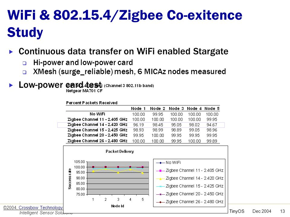 WiFi & 802.15.4/Zigbee Co-exitence Study