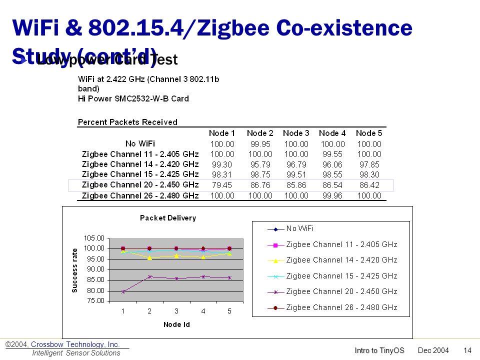 WiFi & 802.15.4/Zigbee Co-existence Study (cont'd)