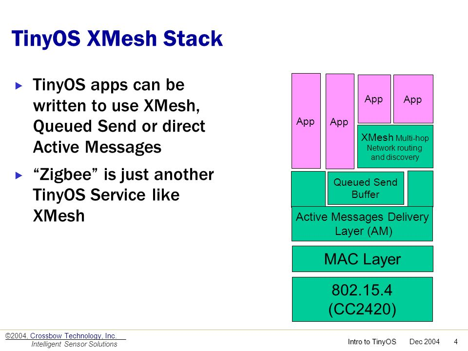 TinyOS XMesh Stack TinyOS apps can be written to use XMesh, Queued Send or direct Active Messages.