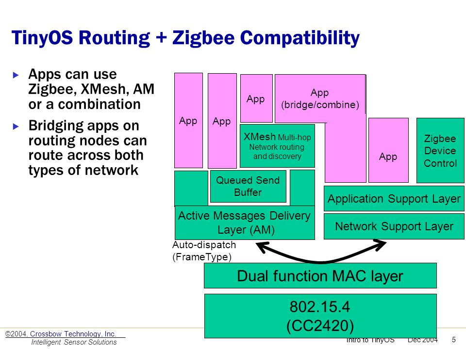 TinyOS Routing + Zigbee Compatibility
