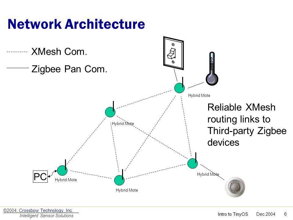 Network Architecture XMesh Com. Zigbee Pan Com.