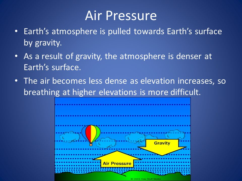 Air Pressure Earth's atmosphere is pulled towards Earth's surface by gravity. As a result of gravity, the atmosphere is denser at Earth's surface.