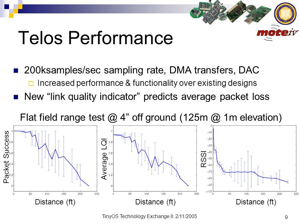 Telos Performance 200ksamples/sec sampling rate, DMA transfers, DAC