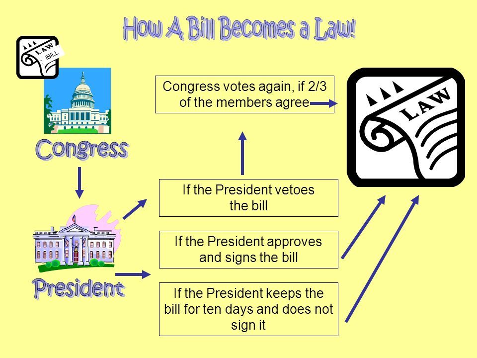 How A Bill Becomes a Law! Congress President