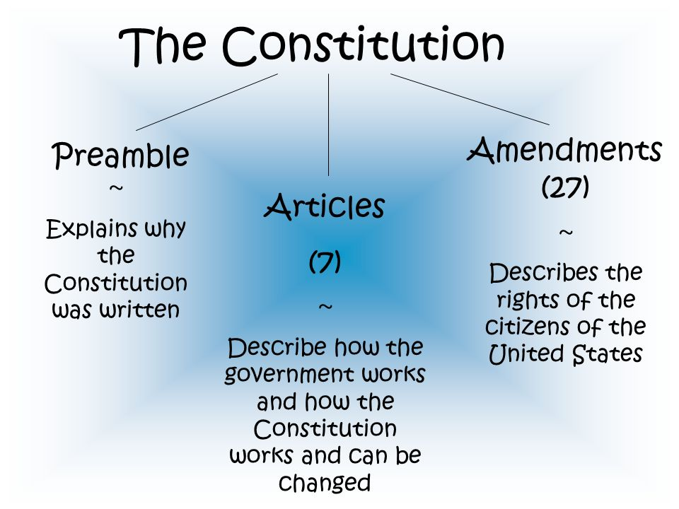 The Constitution Amendments (27) Preamble ~ Articles (7)