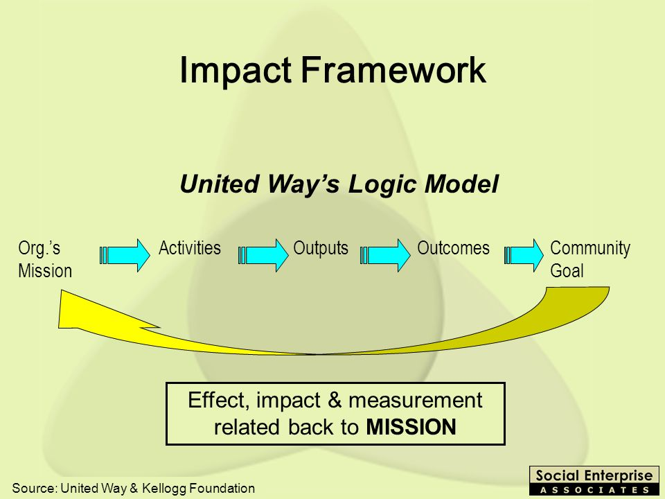 United Way's Logic Model