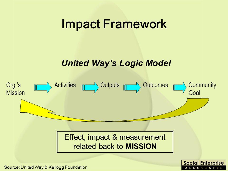 United Way's Logic Model