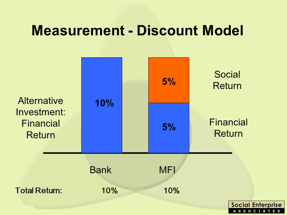 Measurement - Discount Model