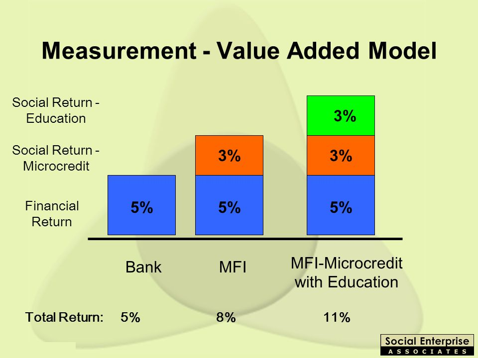 Measurement - Value Added Model