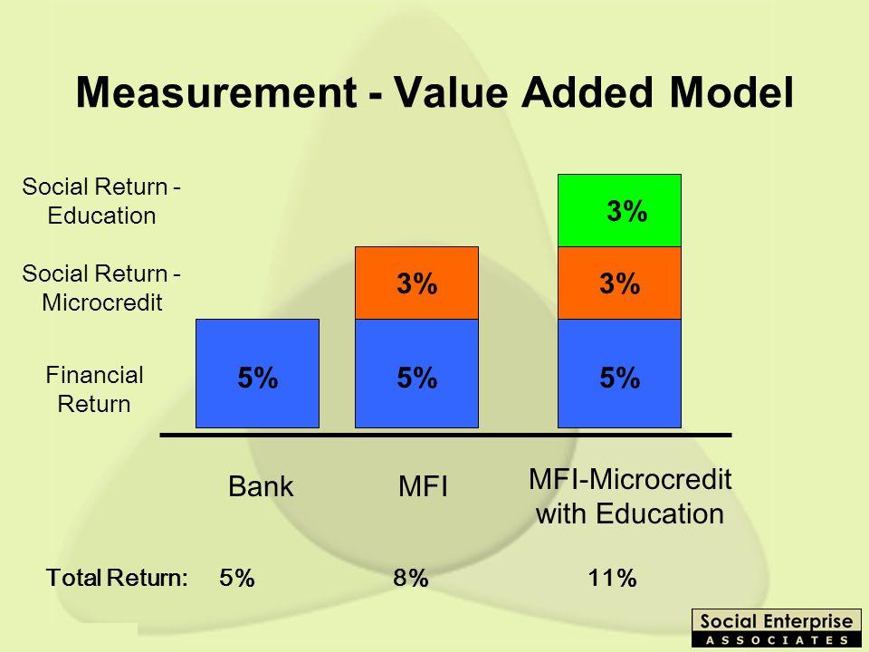 Measurement - Value Added Model