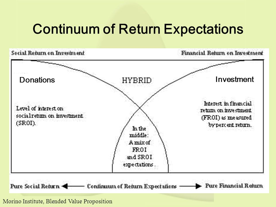 Continuum of Return Expectations