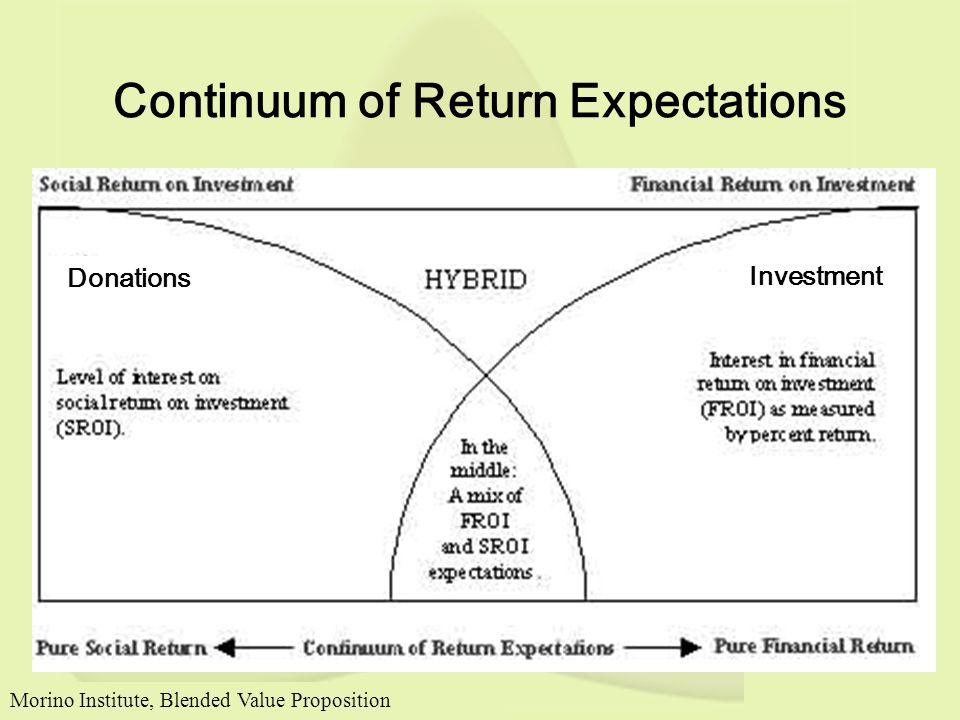 Continuum of Return Expectations