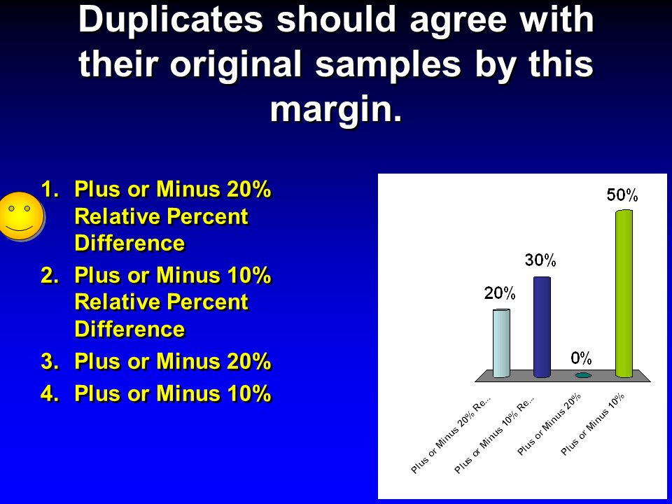 Duplicates should agree with their original samples by this margin.