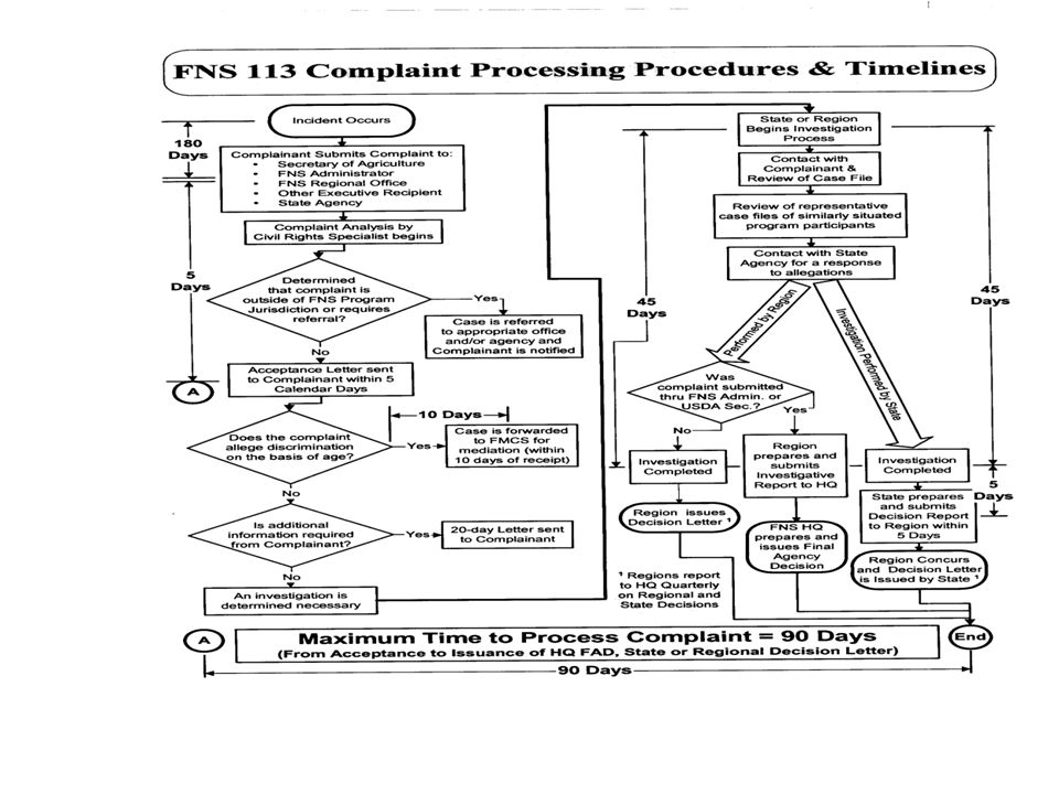 The above chart details the Civil Rights Complaint Procedures including timelines.