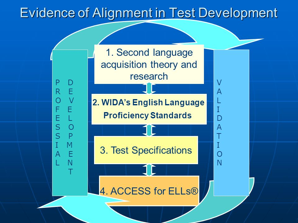 Evidence of Alignment in Test Development
