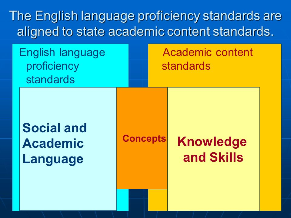The English language proficiency standards are aligned to state academic content standards.