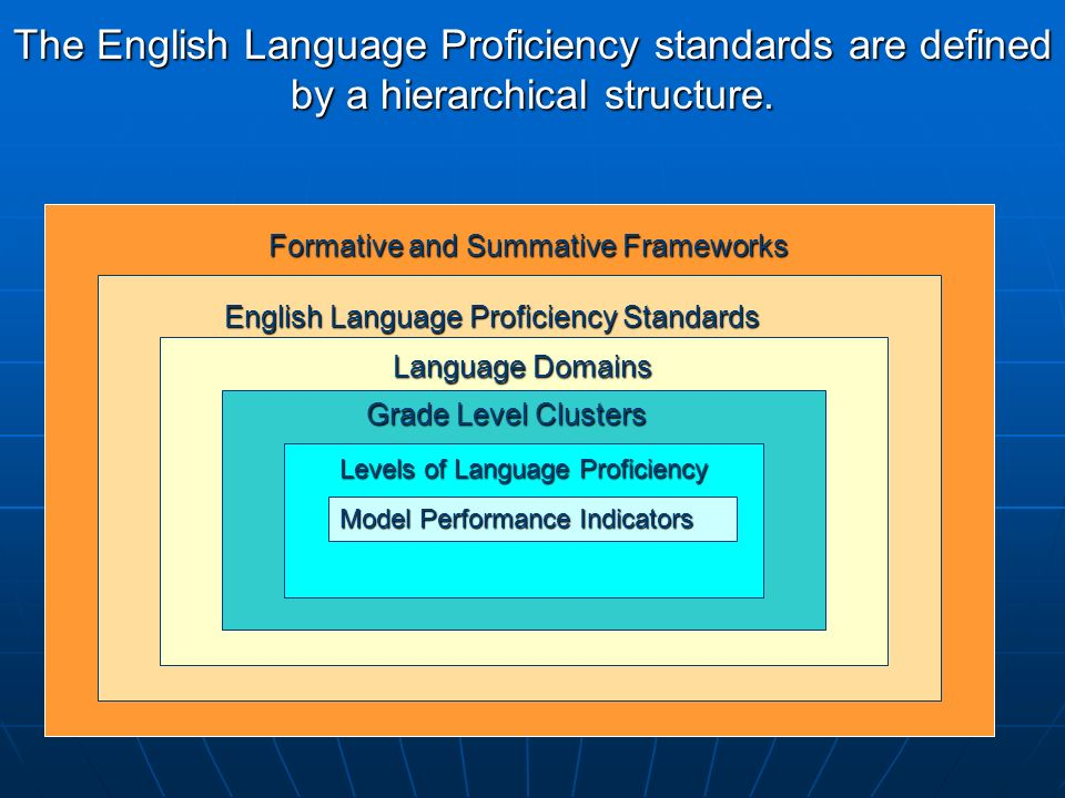 The English Language Proficiency standards are defined by a hierarchical structure.
