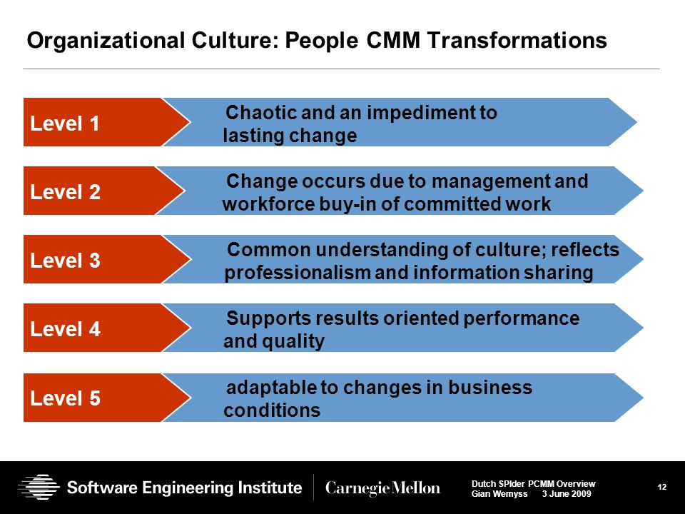 people orientation as organizational culture There are four components to an organization's culture: beliefs,  intensely  people oriented: organizations with strong cultures display their.