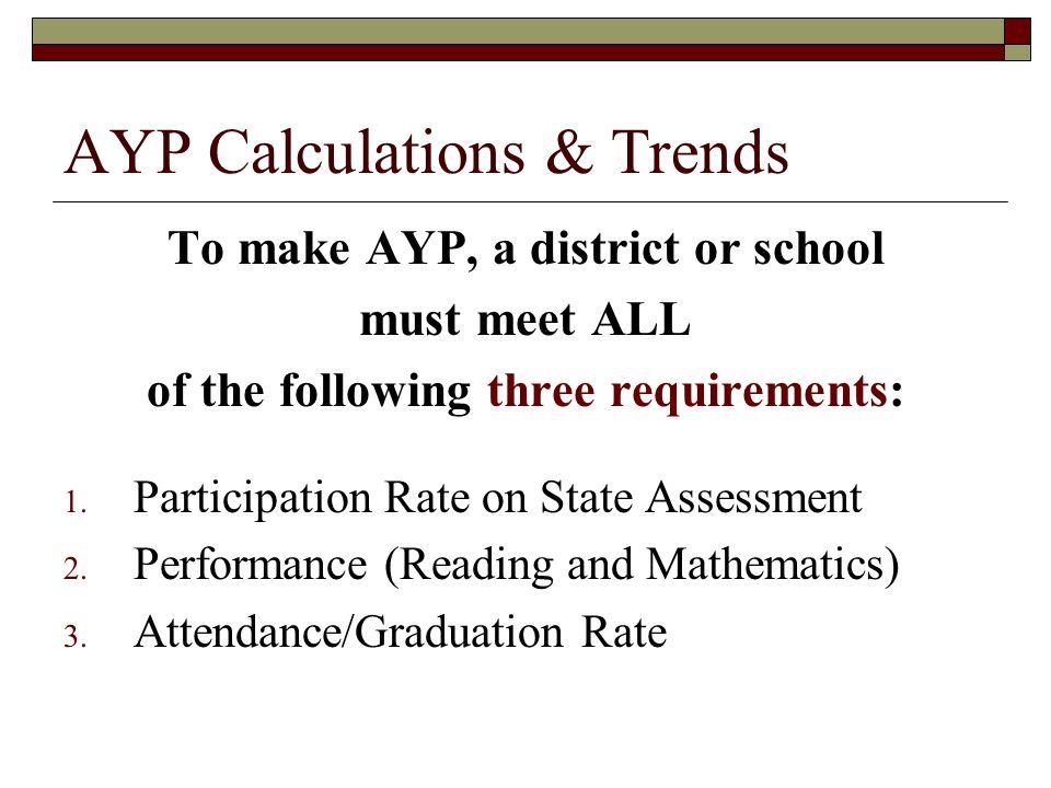 AYP Calculations & Trends