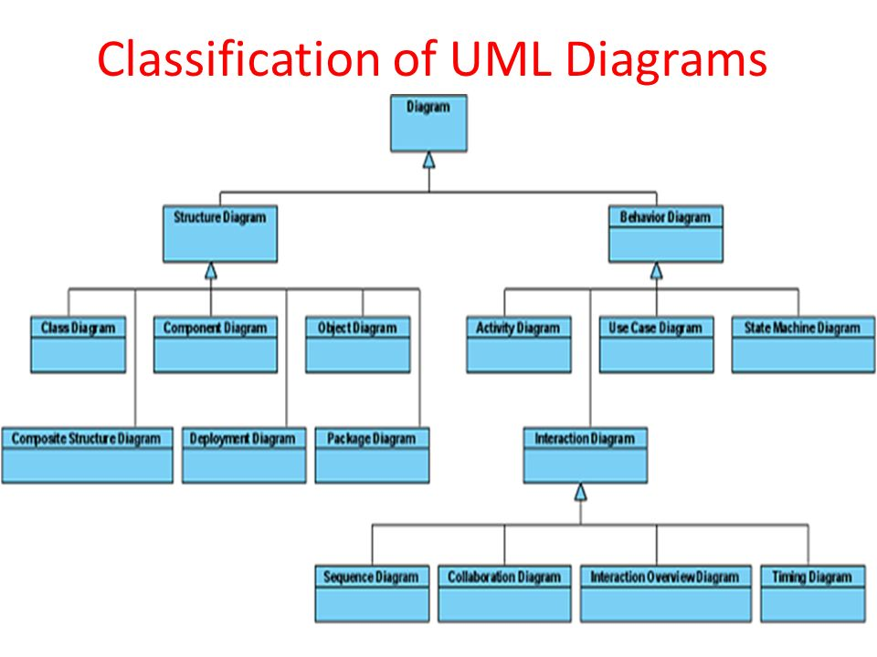Classification Of Uml Diagrams Ppt Video Online Download