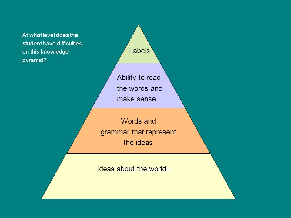 grammar that represent the ideas