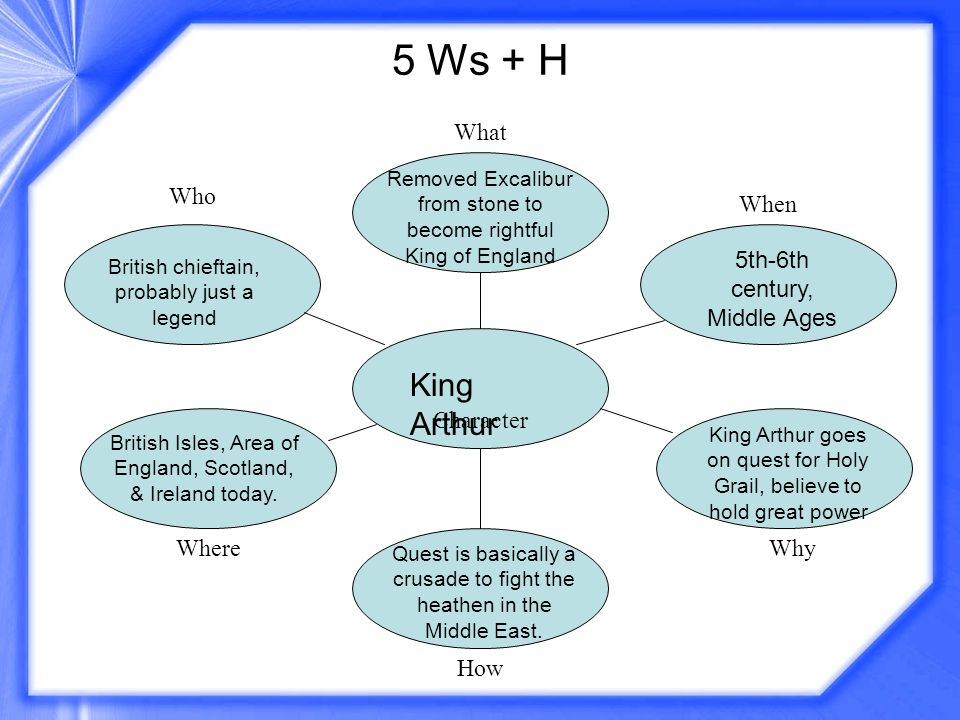 5 Ws + H King Arthur What Who When 5th-6th century, Middle Ages